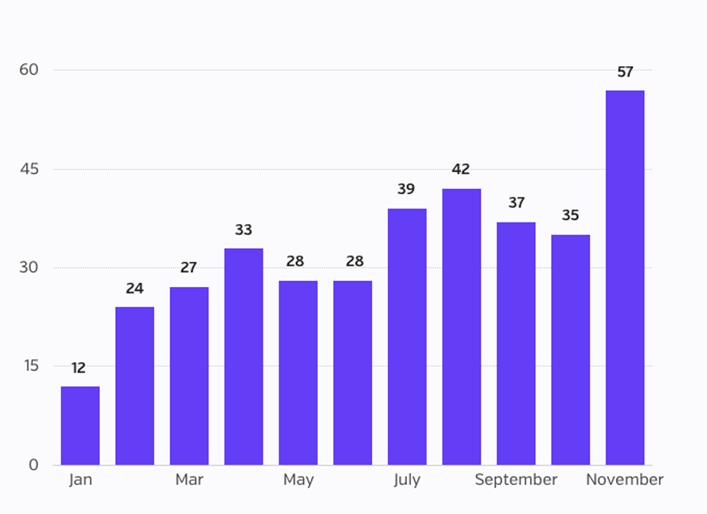 Number of Incidents per Month-Nov BB