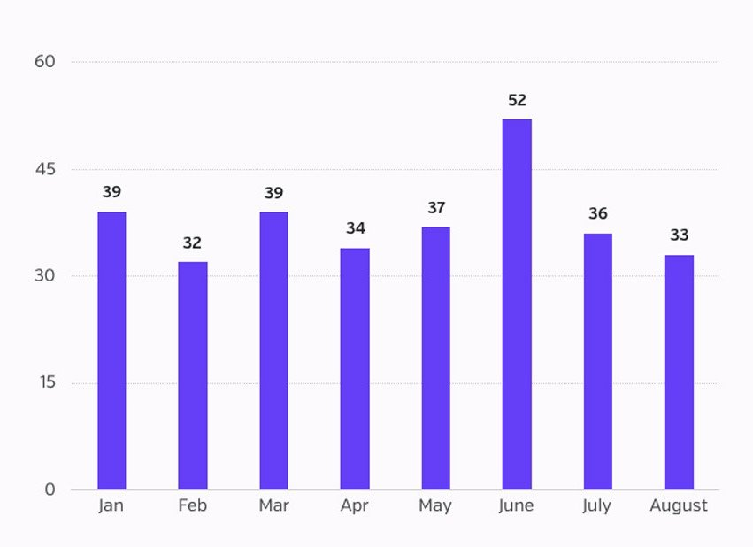 BB - Aug 2017 - Number of incidents