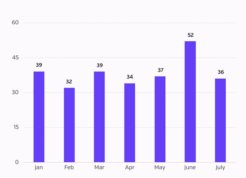Number of incidents - July BB