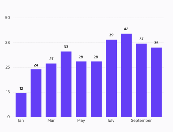 Oct 2016 BB - Number of Incidents by month.png